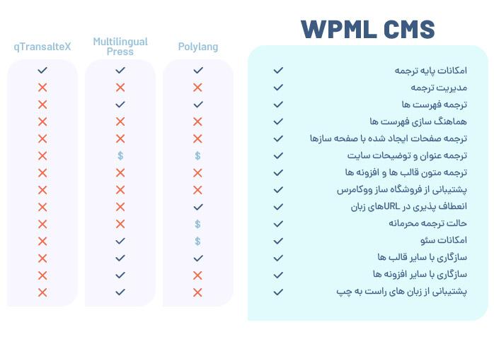 پیش نمایش افزونه WPML